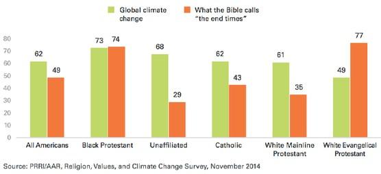 Religious Beliefs Climage Change